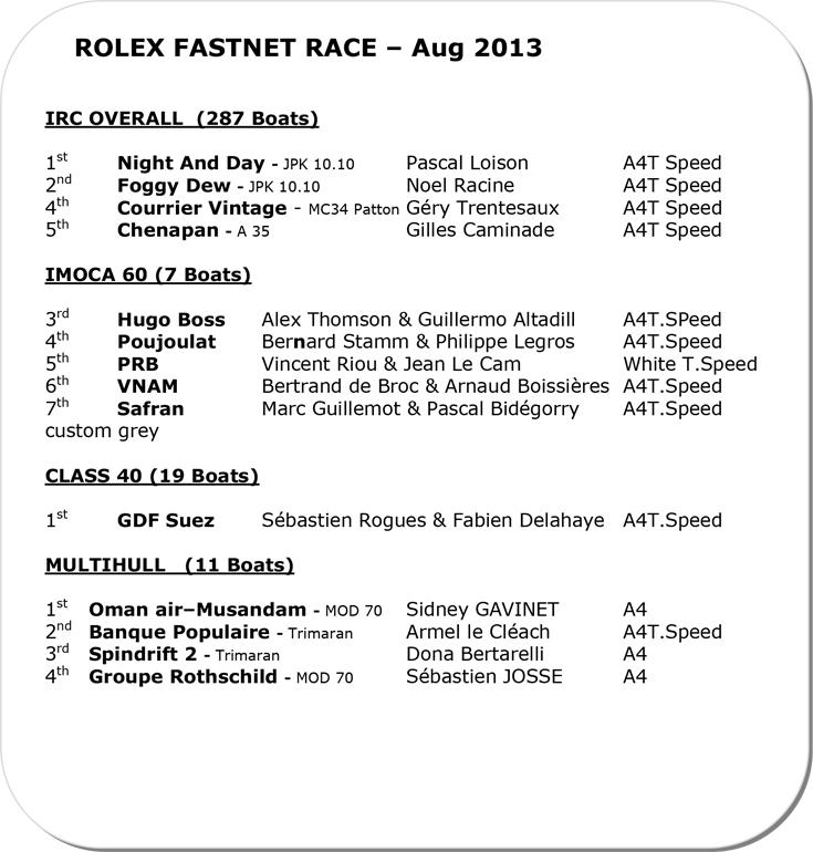 Regatta Erfolge 2013 II