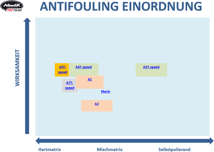 Nautix Antifouling Übersicht