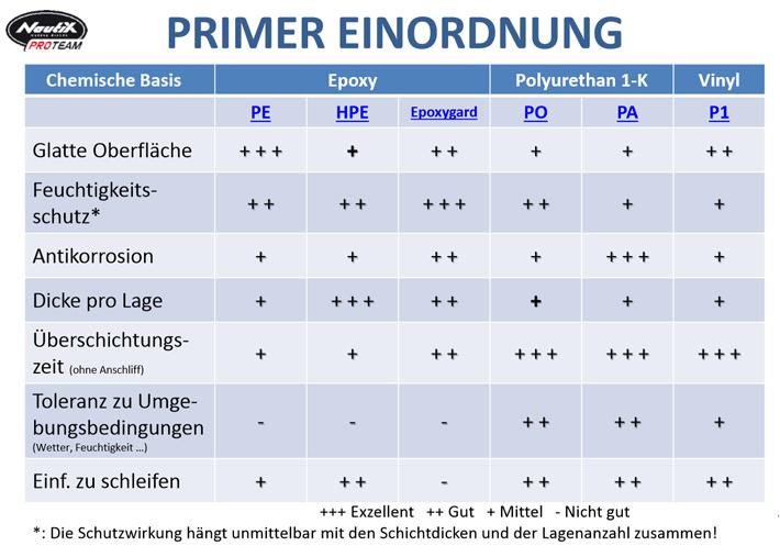 Nautix Primer / Grundierung Überishct