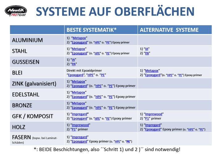 Systeme auf Oberflächen
